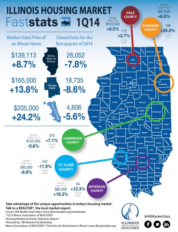Illinois prices in 1st Quarter1