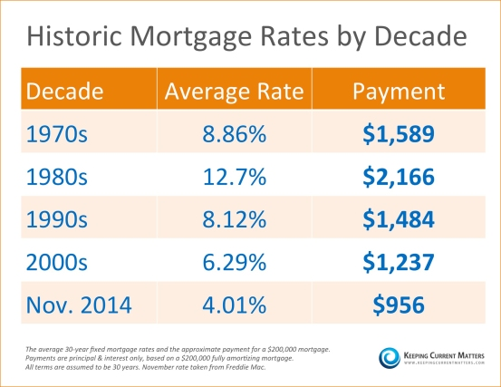 Mortgage-Rates-by-Decade-1114
