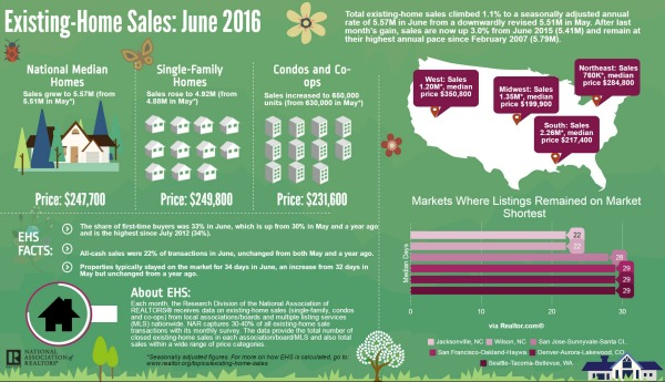 June Home Sales NAR 2016