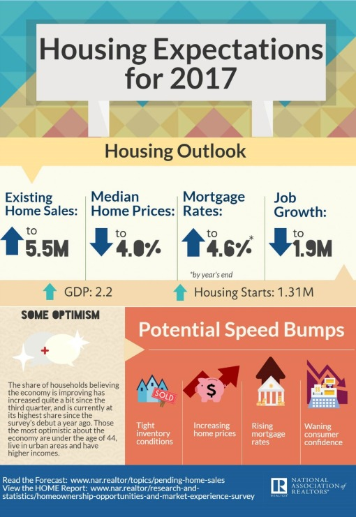 2017-housing-expectations-12-14-2016-1000w-1453h